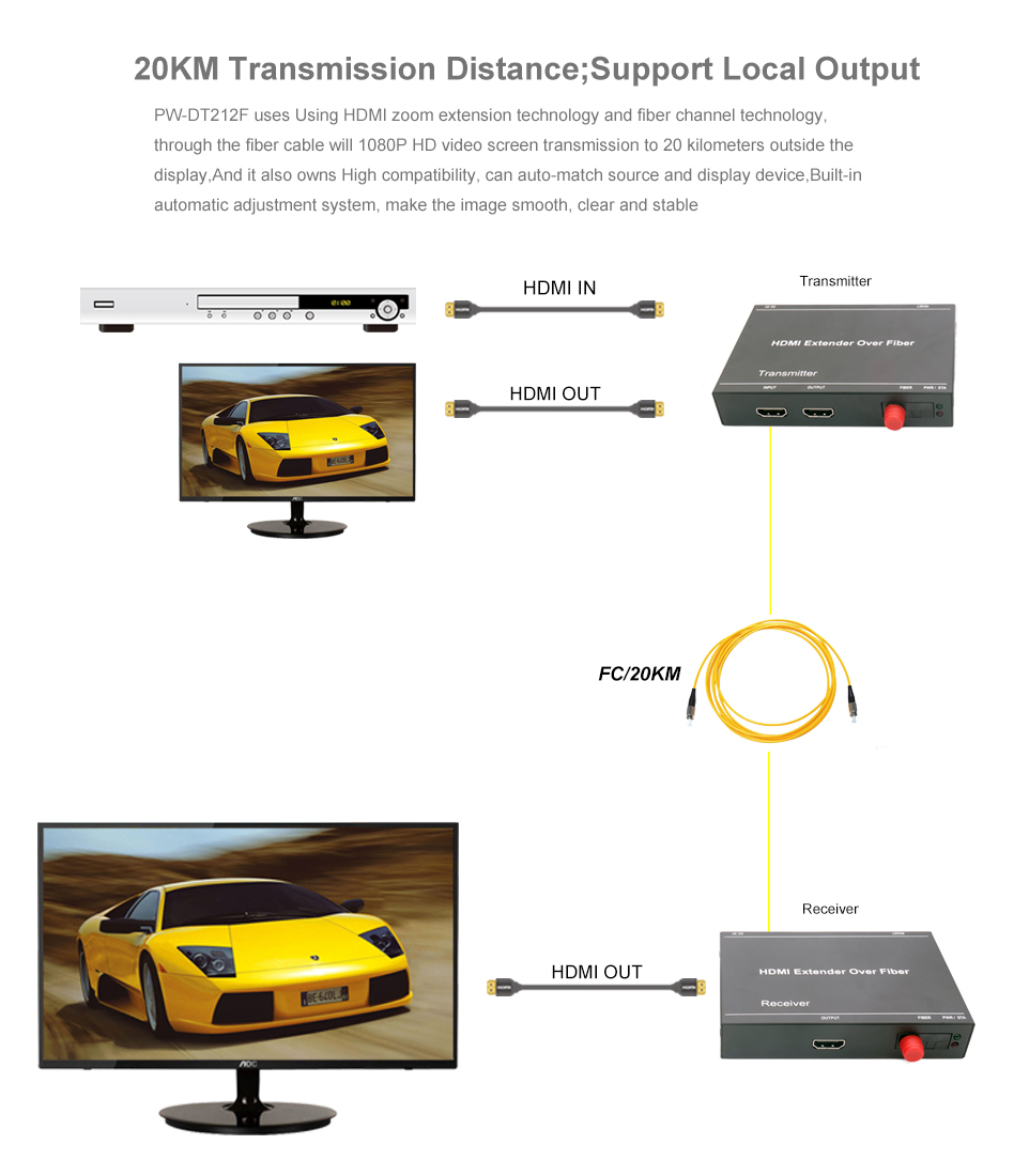 HDMI Fiber Extender over Fiber Optical cable 1080P up to 20Km hdmi fiber optical transmitter & receiver
