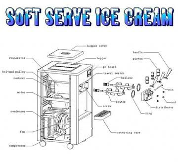 new soft serve ice cream machine with 7 flavors (CE)
