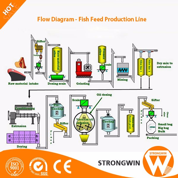 2017 Strongwin Aquatic Feed Processing Machines floating fish feed pellet making machine price