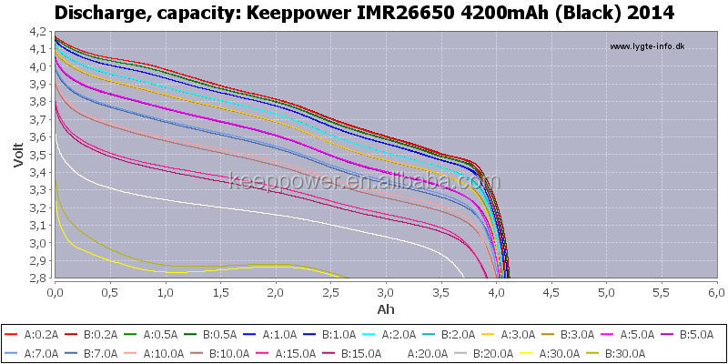 IMR26650 4200mAh KeepPower 3.7V 50A high discharge imr 26650 battery UH2642