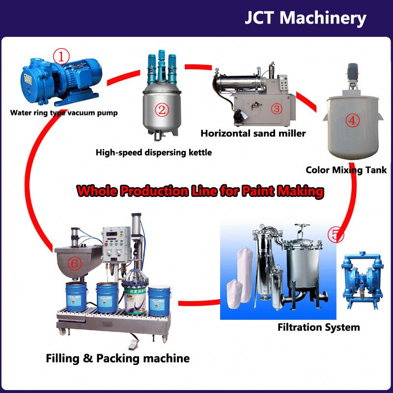 JCT complete paint production line production line and making machines