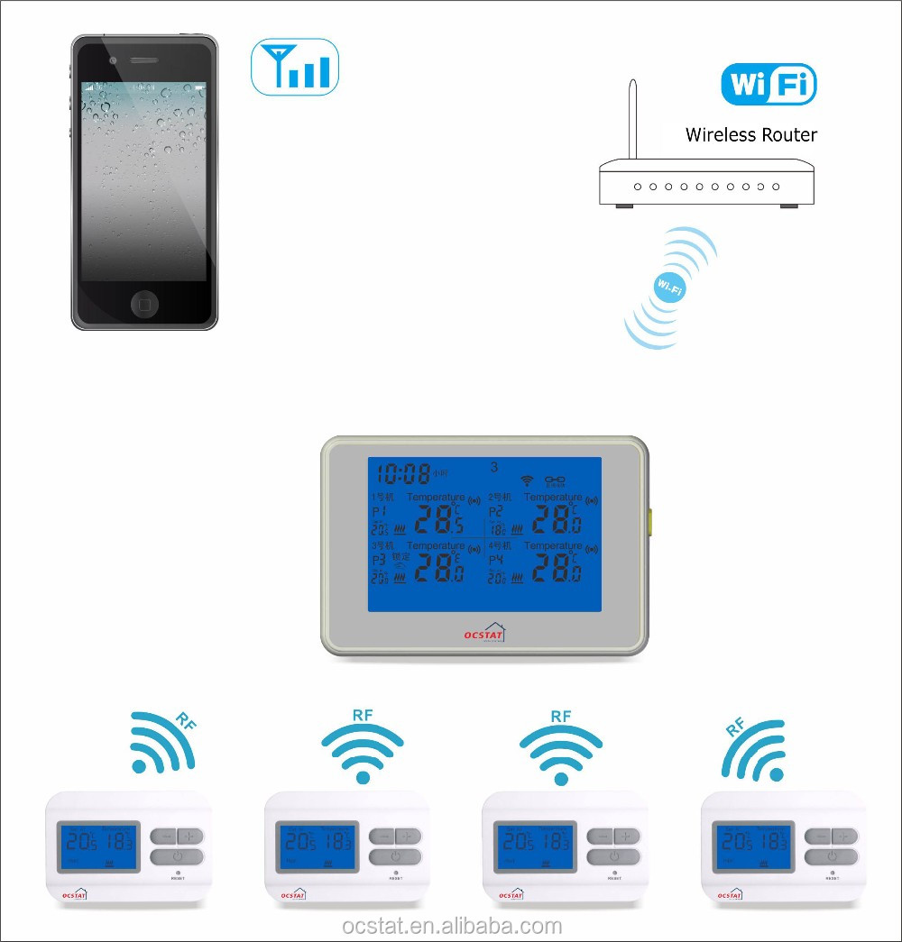 WIFI Wireless Programmable thermostat