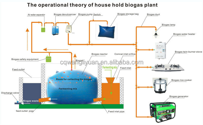 biogas plant no need cement pond and biogas pump