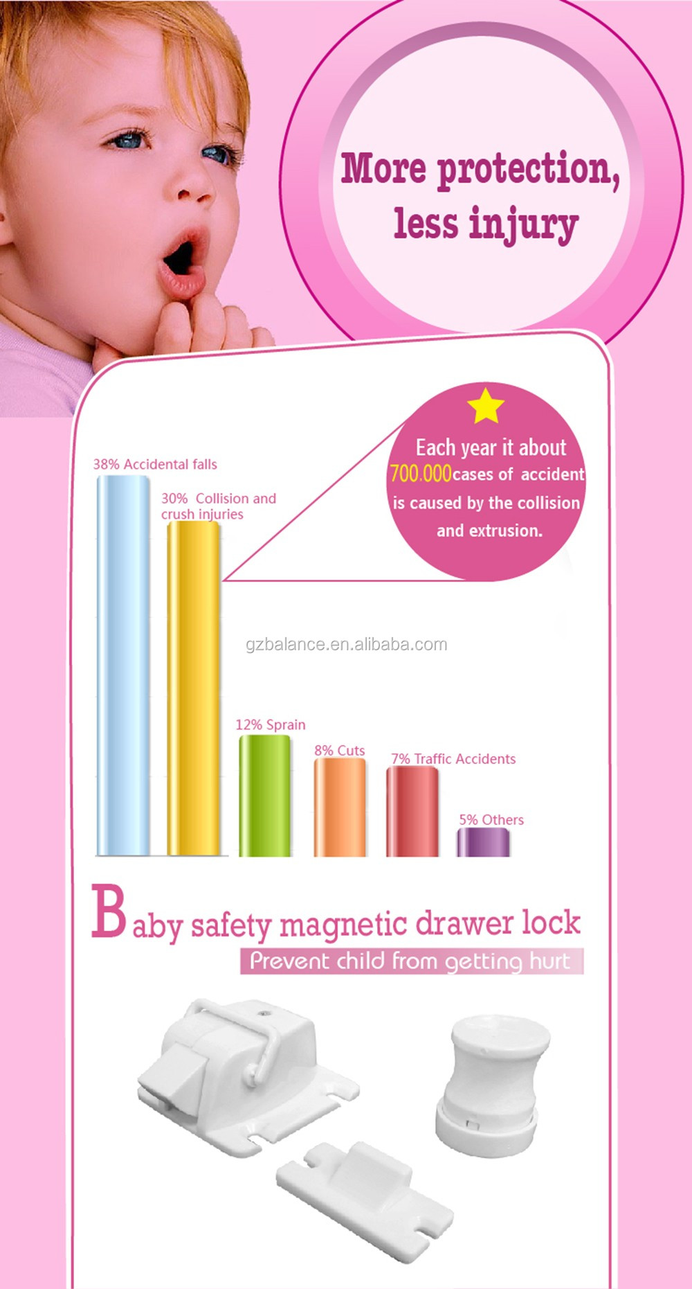 Trade assurance child safety locks/magnetic child safety locks/Baby safety lock