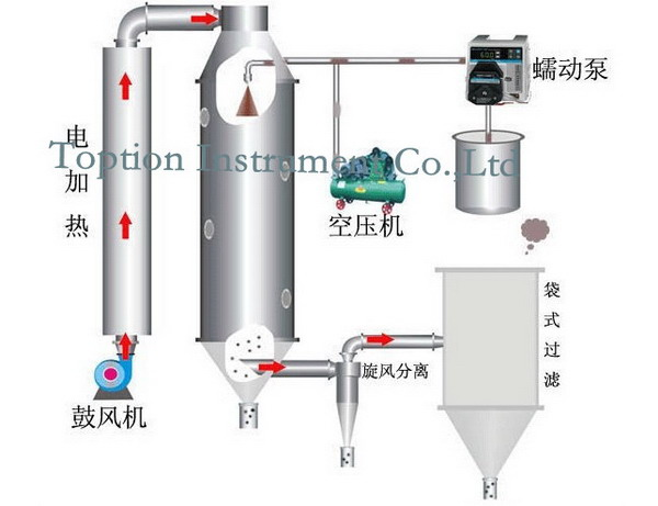 Innovative TOPTION centrifugal rotary atomizer spray dryer price
