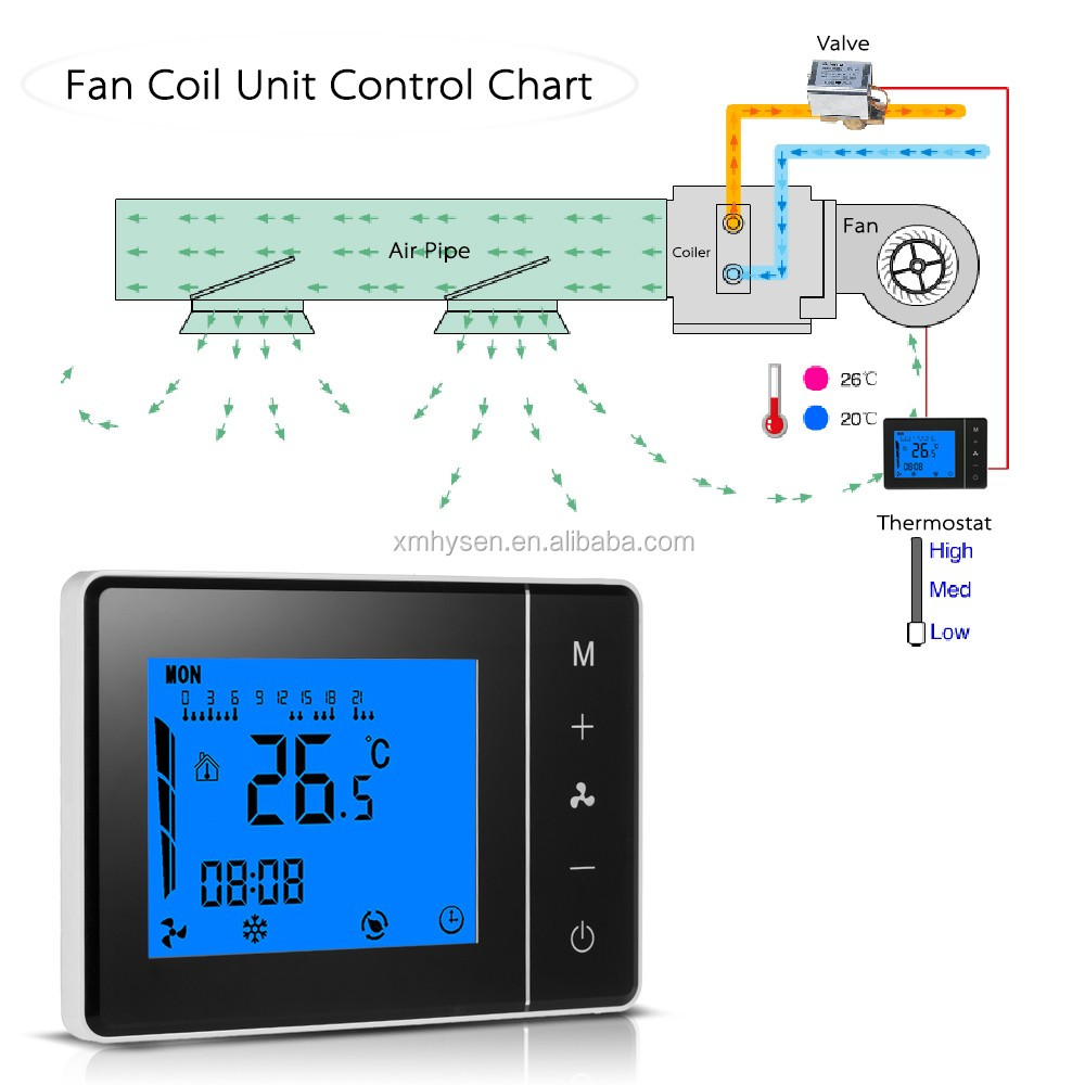 HYSEN Fan coil cooling/heating thermostat controller with IR remote control for adjustable house thermostat