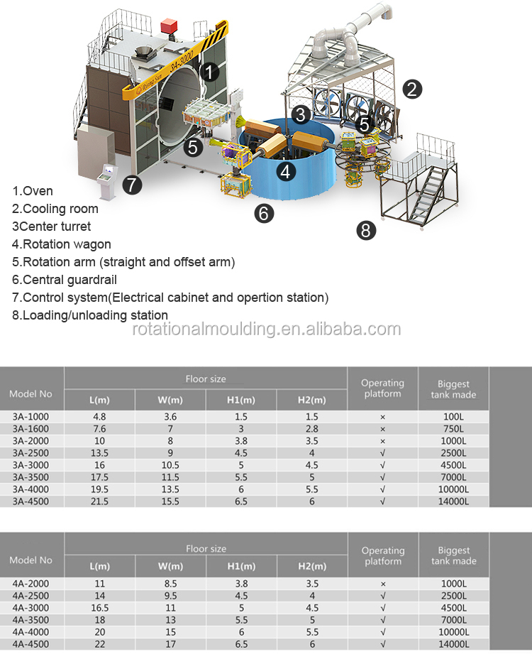 rotary rotational molding machine for making plastic products