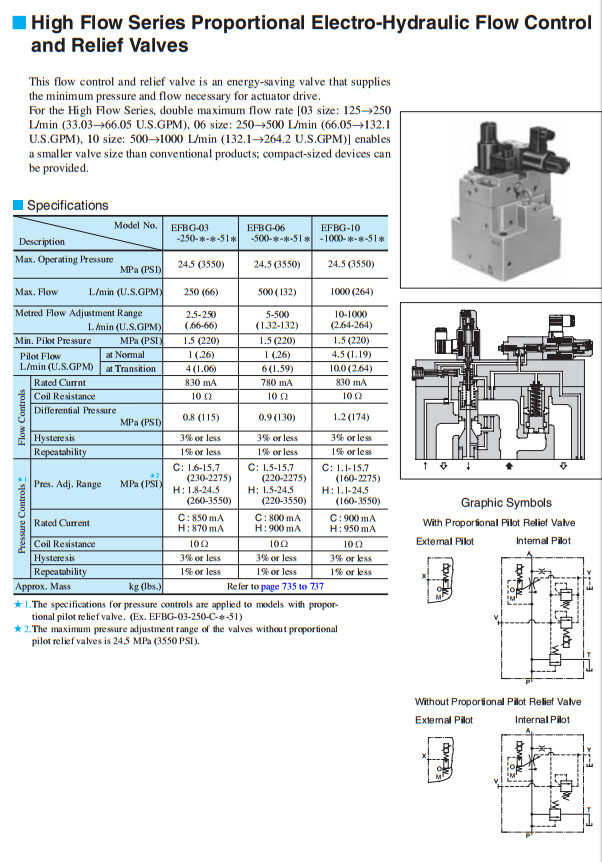 Yuken EFBG of EFBG-03,EFBG-06,EFBG-10 proportional electro-hydraulic relief and flow control valve,hydraulic valves