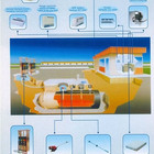 high tech famous brand gas station tank monitoring system, fuel dispenser tank monitor system