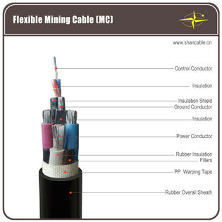 Colliery Rubber Sheath Cable YC series