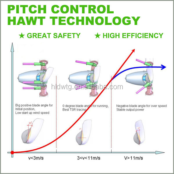 Factory High Efficiency Pitch Controlled Windturbine 3kw