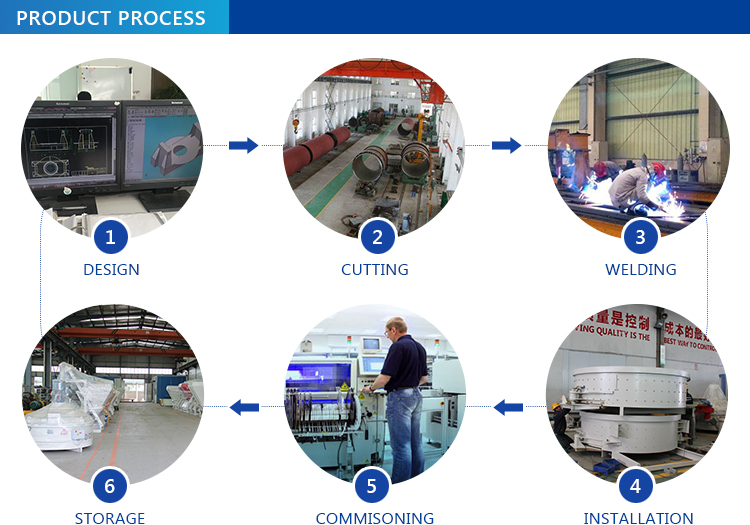 mixer product process