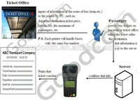 Portable Handheld WIFI/GPRS/SMS Printer for Bus Ticketing(Work Flow Customizable)