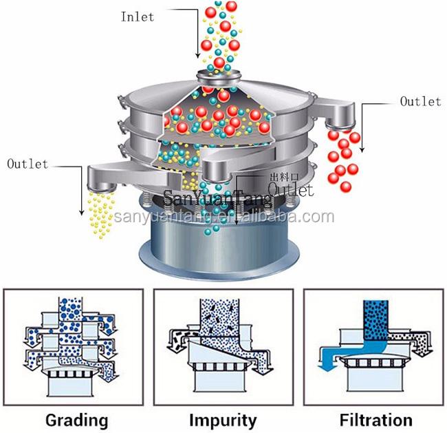 wheatgrass juice powder vibrating screen sifter machine