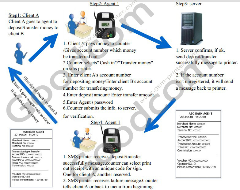 Cheap Factory Price GT5000S GPRS Thermal Printer for Restaurant Food orders, Online Tech support and 1 year warranty