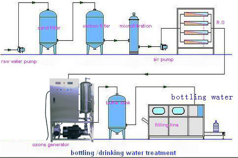 Commercial Water Purifier Ozone Generator Ozonator For