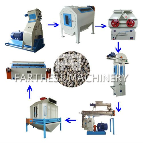Turnkey Poultry Project/Automatic Cattle Feed Manufacturing Process