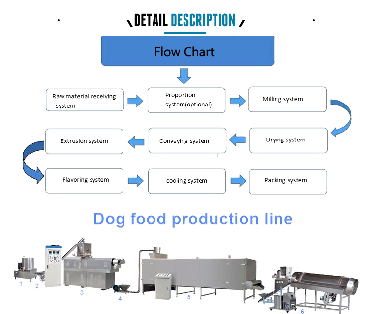SLG65 food processing line.jpg