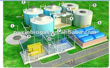 medium size anaerobic digestion system for biogas project