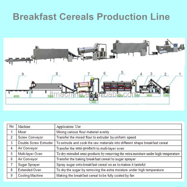 Automatic Breakfast Cereals Products Machine