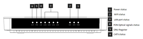 Gpon ONT FD704GW LED definitions.png