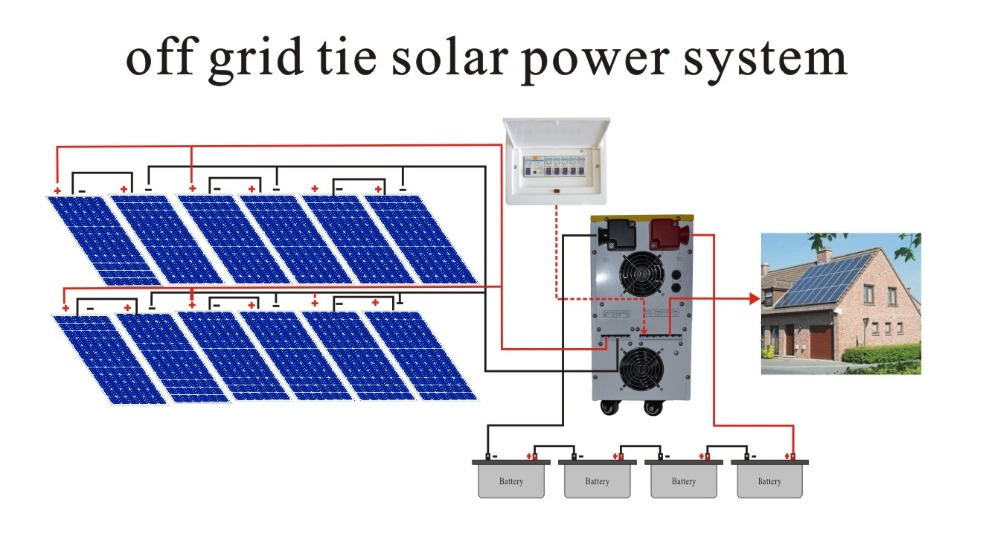 how to set up a grid tie solar system