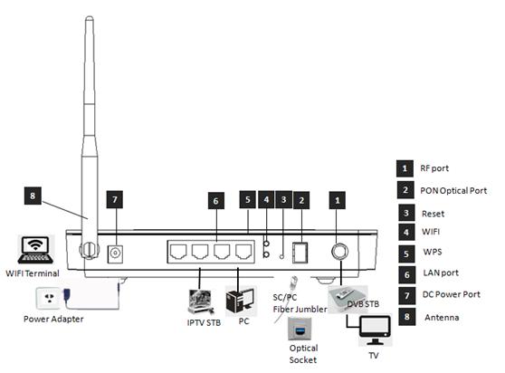 Gpon ONT FD704GW interface.png