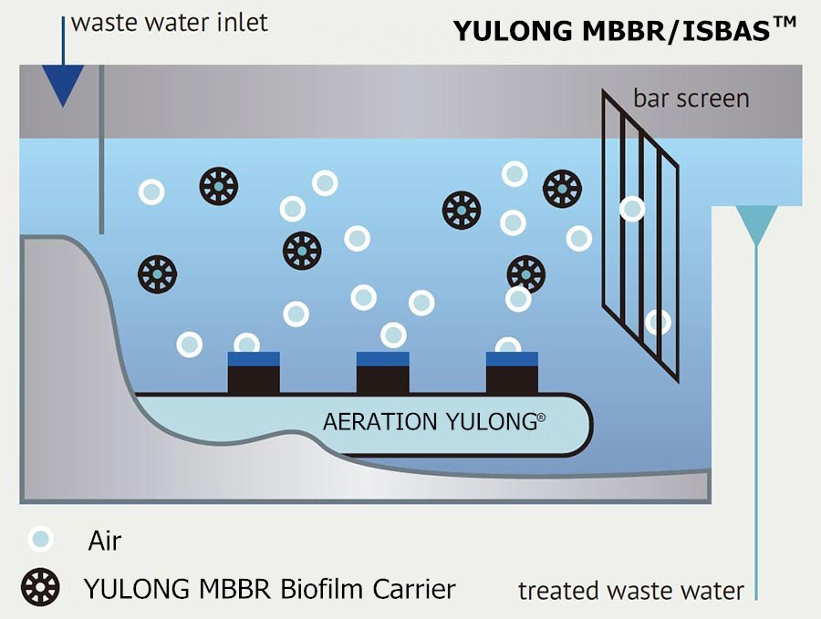 Economic and Efficient waste water treatment mbbr bio filter media With Stable Function