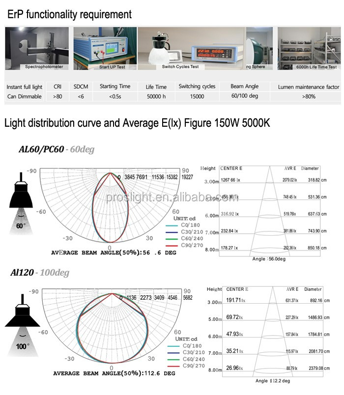 FACTORY SALE 150W industrial led high bay light