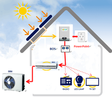 Solar air conditioner system to match your own air con, solar AC mate system