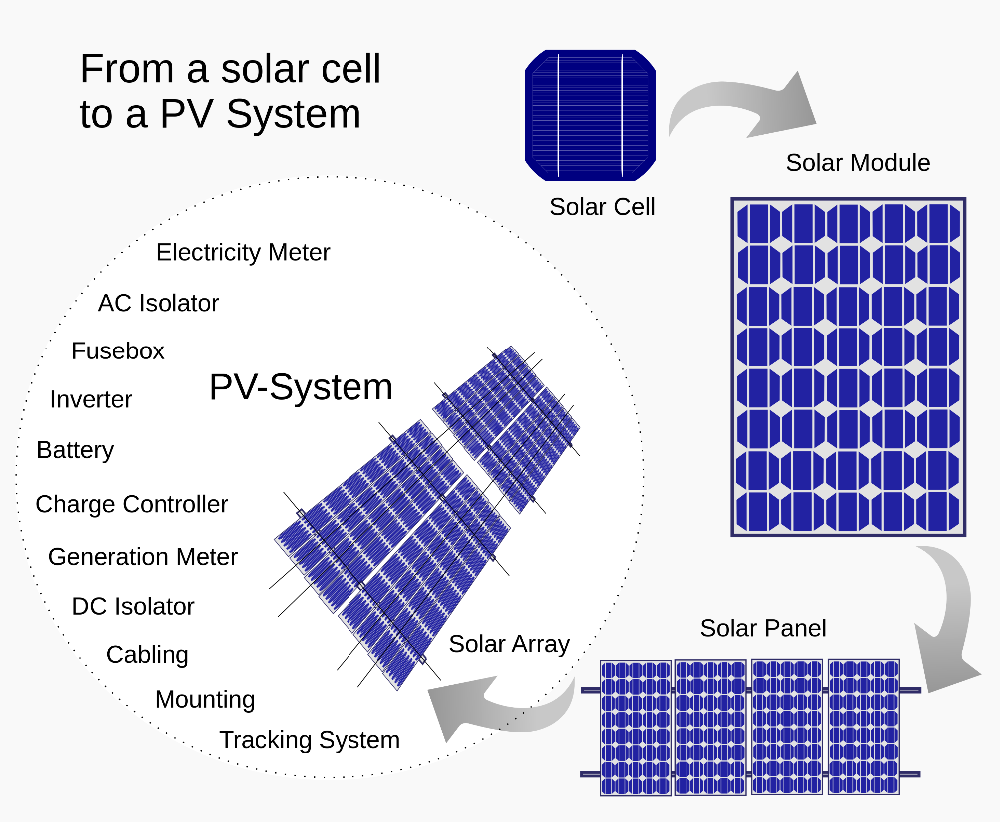 solar panel for solar power system for home.png