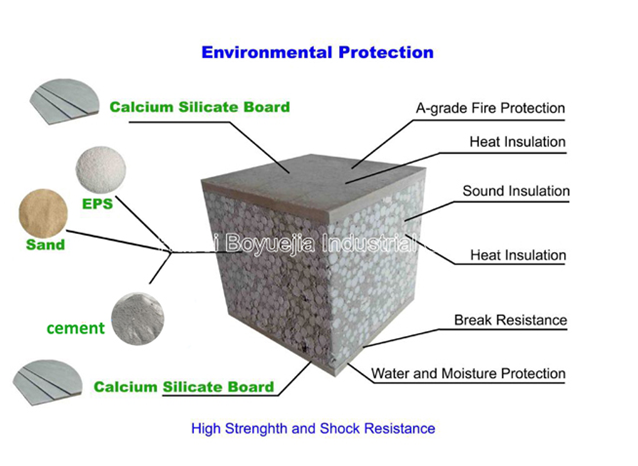 Calcium Silicate Board Specification : Eps polyurethane foam cement sandwich exterior wall panels