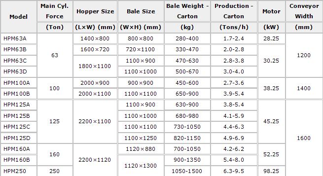 Cardboard baler machine/hydraulic cardboard baling press machine HPM250