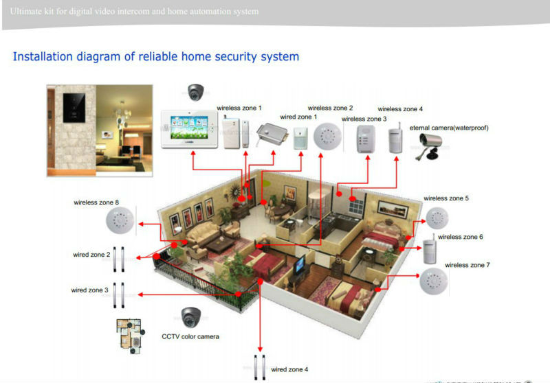 Zigbee X10/power line communication home automation solution Security/Network and Automation solutions