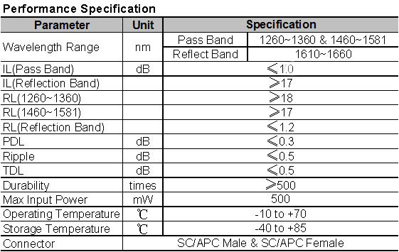 SC/APC fiber optic reflector/WDM