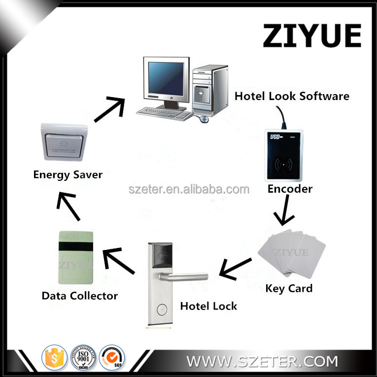 Top Grade RFID Digital Electronic Hotel Door Lock System with Card and Software for Hotel Use