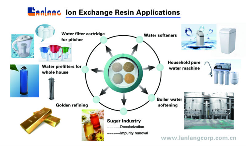 Boiler Industrial Cation Exchange Ion Resins
