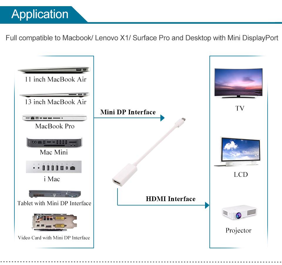Mini DP to HDMI Adapter Cable Mini DisplayPort Thunderbolt Port Converter for Macbook Pro Air Projector Camera TV PC  (4)