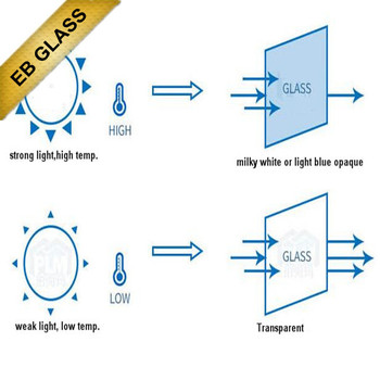 Temperature control glass , opaque smart glass, EB Glass