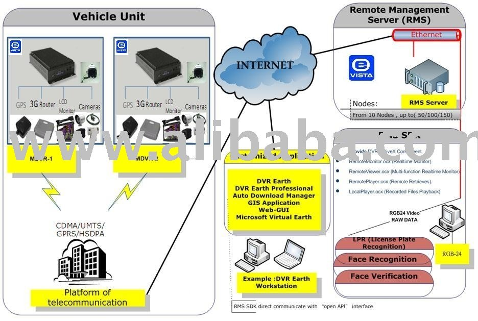Vehicle Tracking Surveillance System-Mobile DVR Solution With Gis / Google Earth / Google Map / Its
