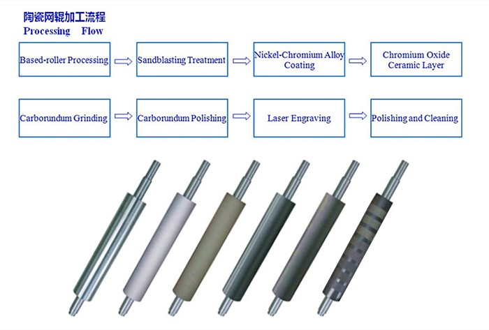 """Professional cemic anilox  roller for printing press2017 new design fast delivery anilox roller for printing equipments  """"Coated"""