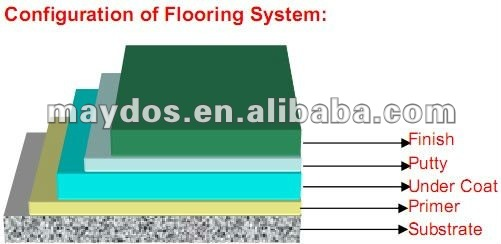 Maydos Dust Proofing Epoxy Floor Paint for Car Parking