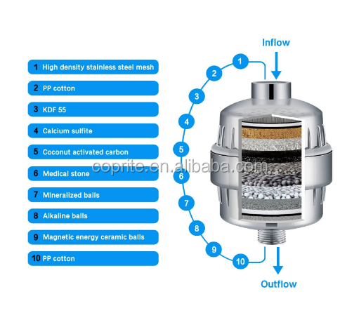 10 Stage Chrome Plated finish Shower Filter with Replacement Cartridge Remove Chlorine & Sediments