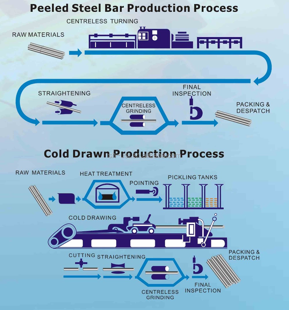 process of peeled bar and cold drawn bar