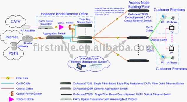 Single Fiber Based HFC CATV and Wideband Internet Access Solution