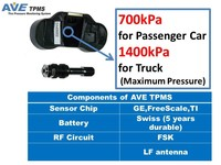 AVE OE TPMS for your best Monitor LCD