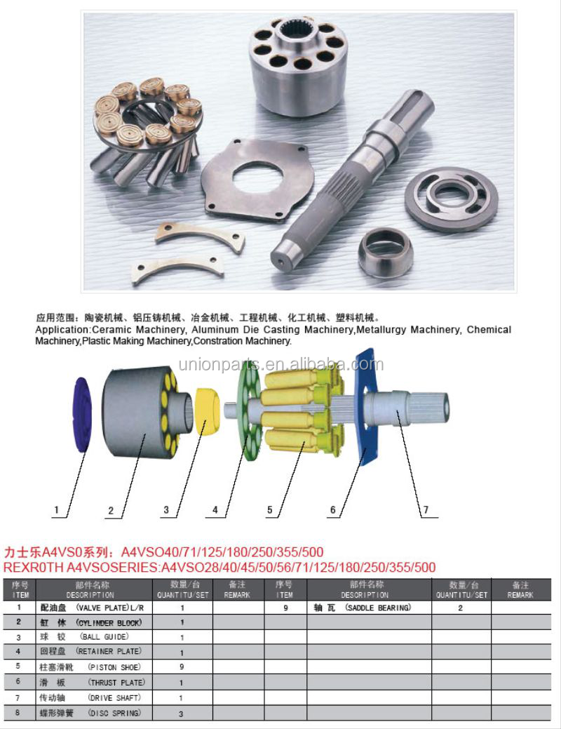 bomba hidraulica A4VSO355,A4VSO250,A4VSO125,A4VSO500,A4VSO56,A4VSO28,A4VSO40 piston shoes,cylinder block,retainer plate