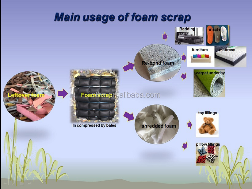 hipoly foam for Shoe Pad,second skin shoe pad foam scrap