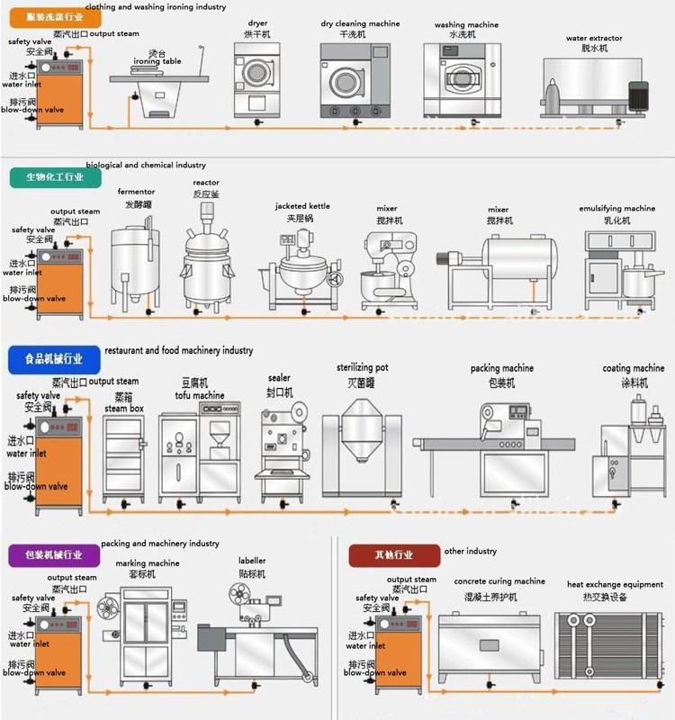 Portable Electric Steam Boiler China Industrial Boiler Price - Buy ...