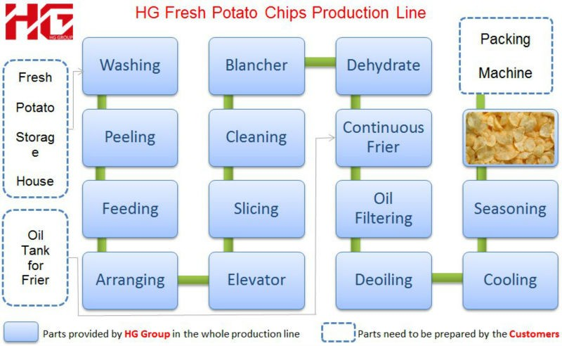 250Kg per hour stainless steel fresh potato chips making machine